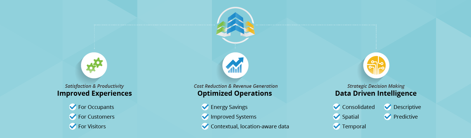 Illustration highlighting benefits of Improved Experiences, Optimized Operations, and Data Driven Intelligence