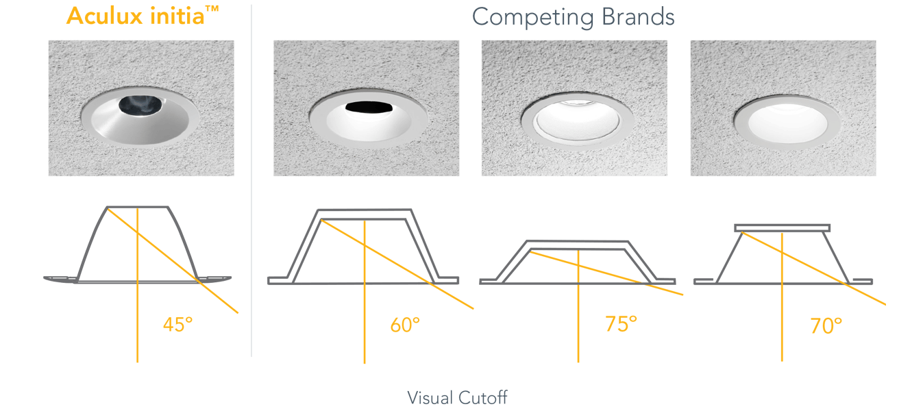 Downlights with 45-degree visual cutoff compared to competing brands